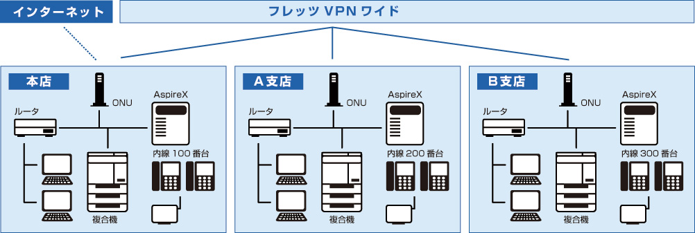音声、データ統合ネットワークイメージ